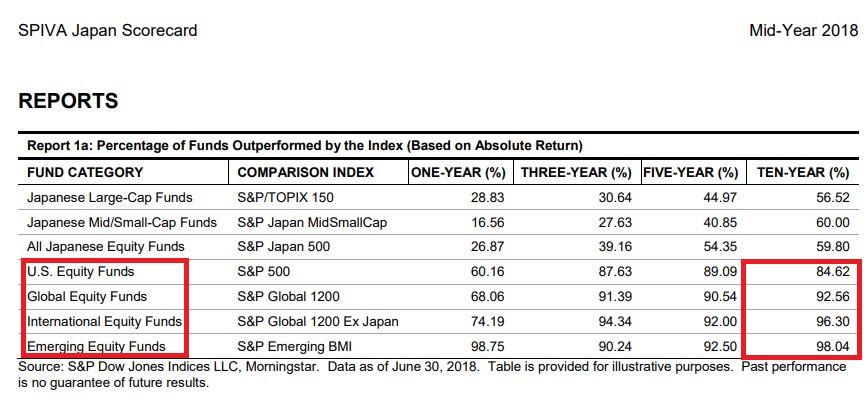 日本の外国株投信運用は苦戦