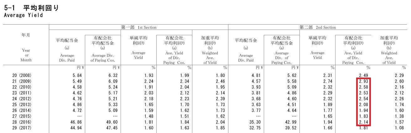 統計月報、日本取引所グループ、配当長期時系列