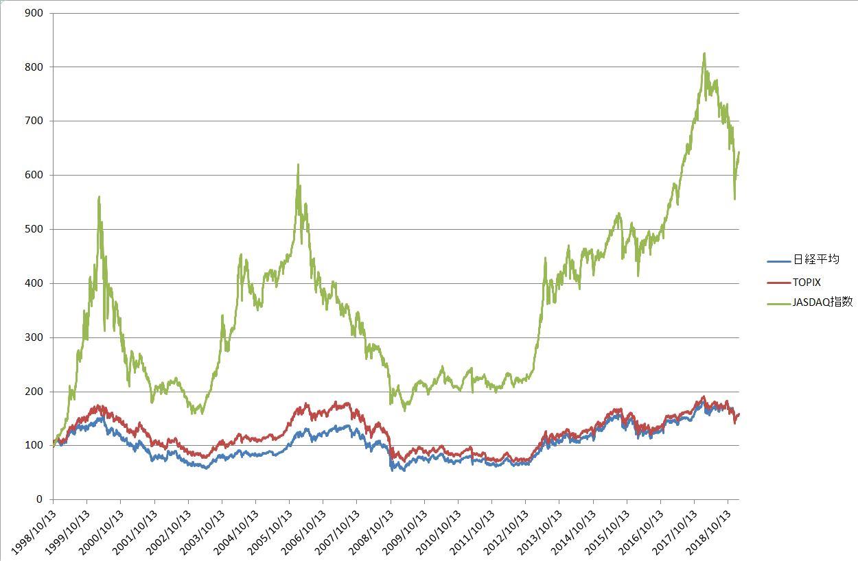 日経平均-TOPIX-JASDAQ、超長期では小型株は上昇も下落も大きい